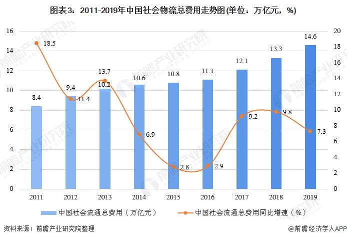 圖表3:2011-2019年中國社會物流總費用走勢圖(單位:萬億元,%)
