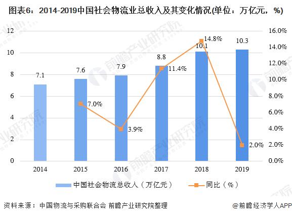 圖表6:2014-2019中國社會物流業總收入及其變化情況(單位:萬億元,%)